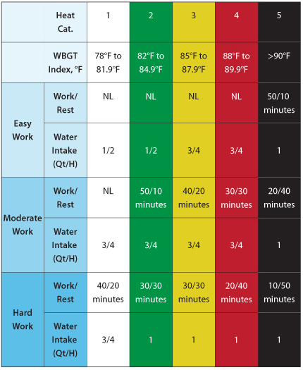 WBGT Chart, Heat Category, WBGT Index, Physical Exertion and Flag color.