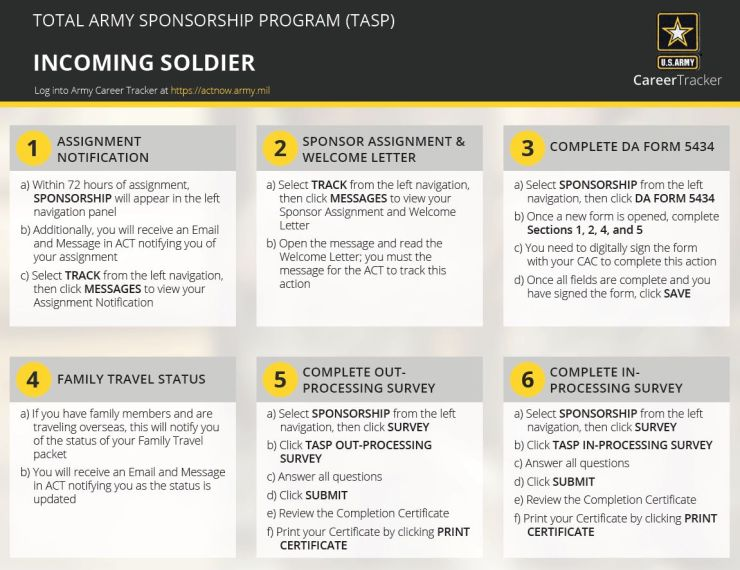 Total Army Sponsorship Program Quick Start Guide