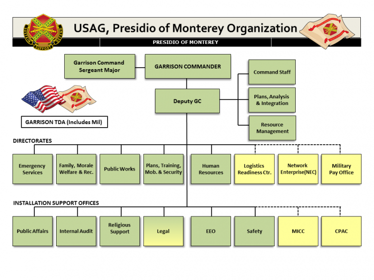 Presidio of Monterey Organizational Chart