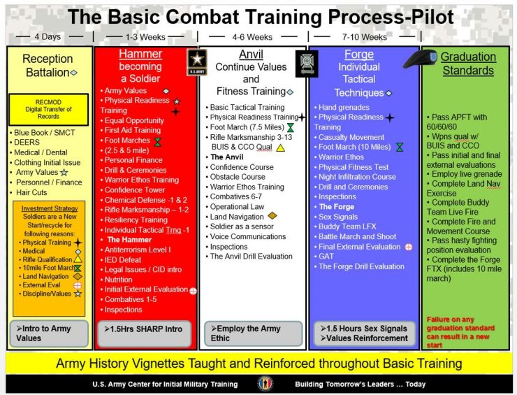 Training Information :: FORT LEONARD WOOD
